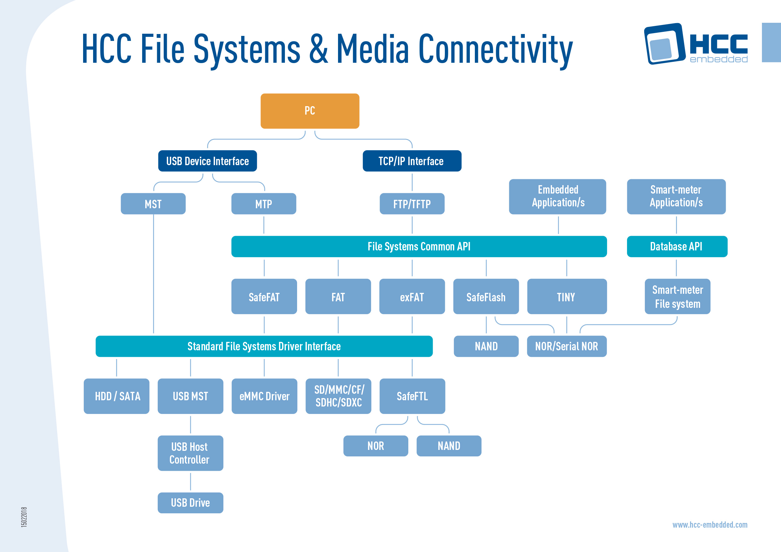 HCC File Systems & Media Connectivity