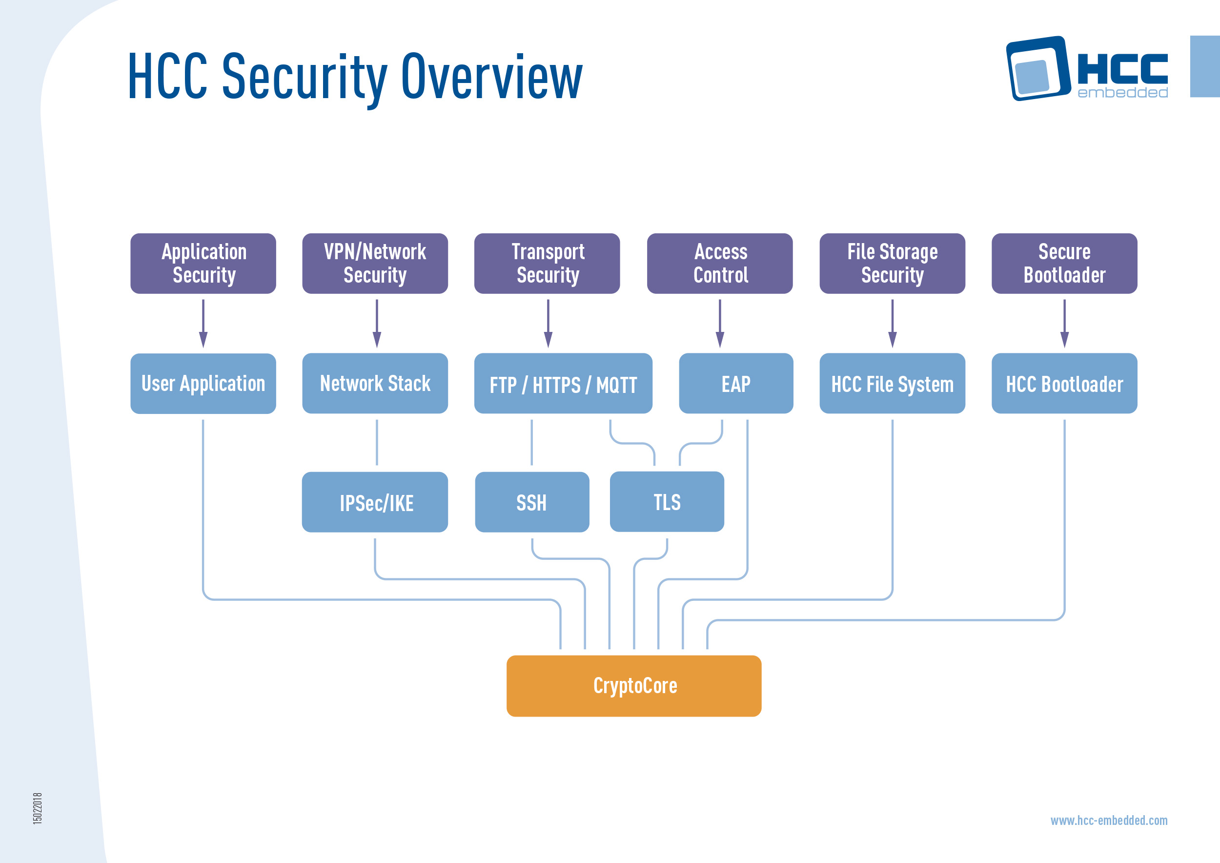 HCC Security Overview