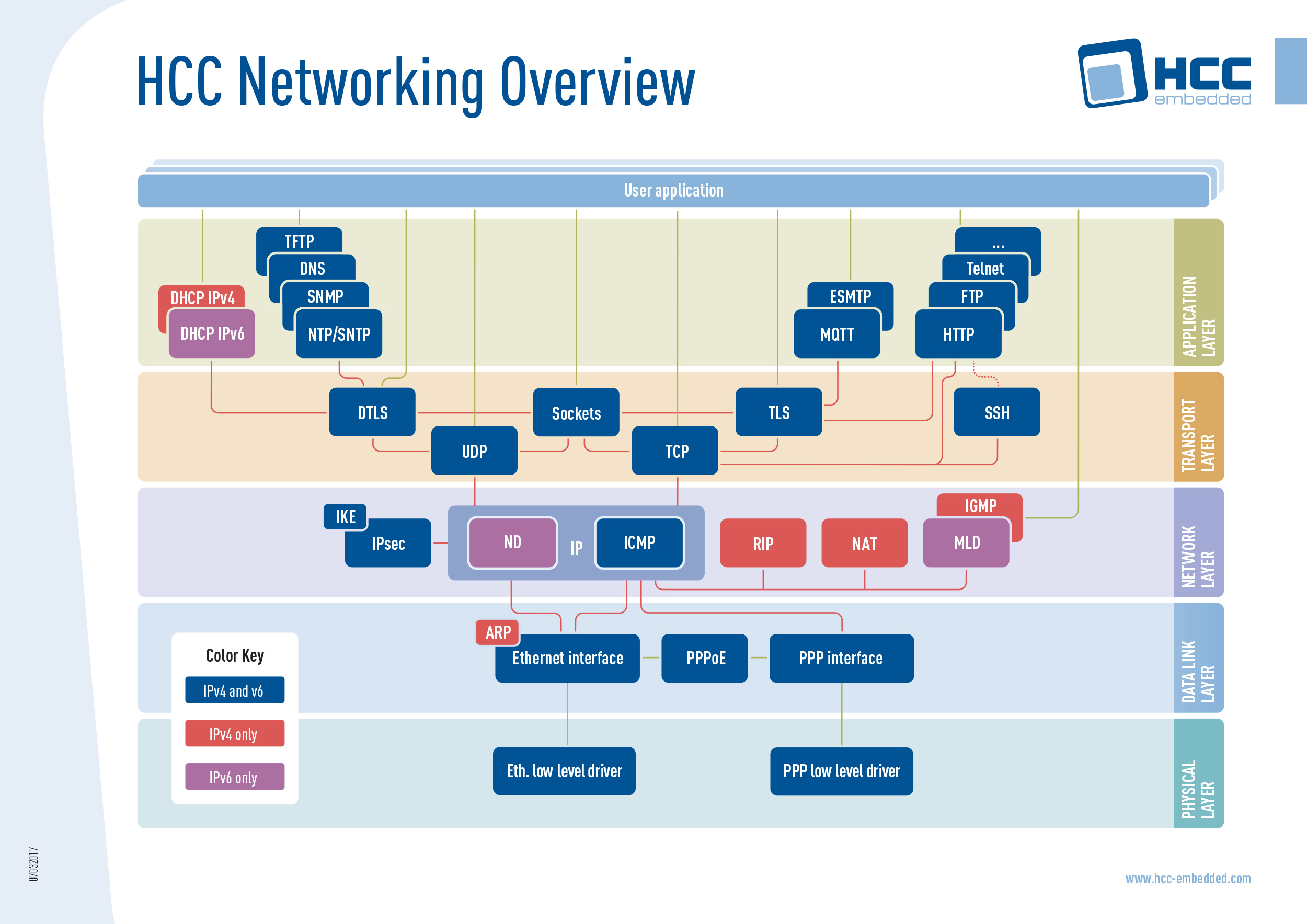 HCC Networking Overview