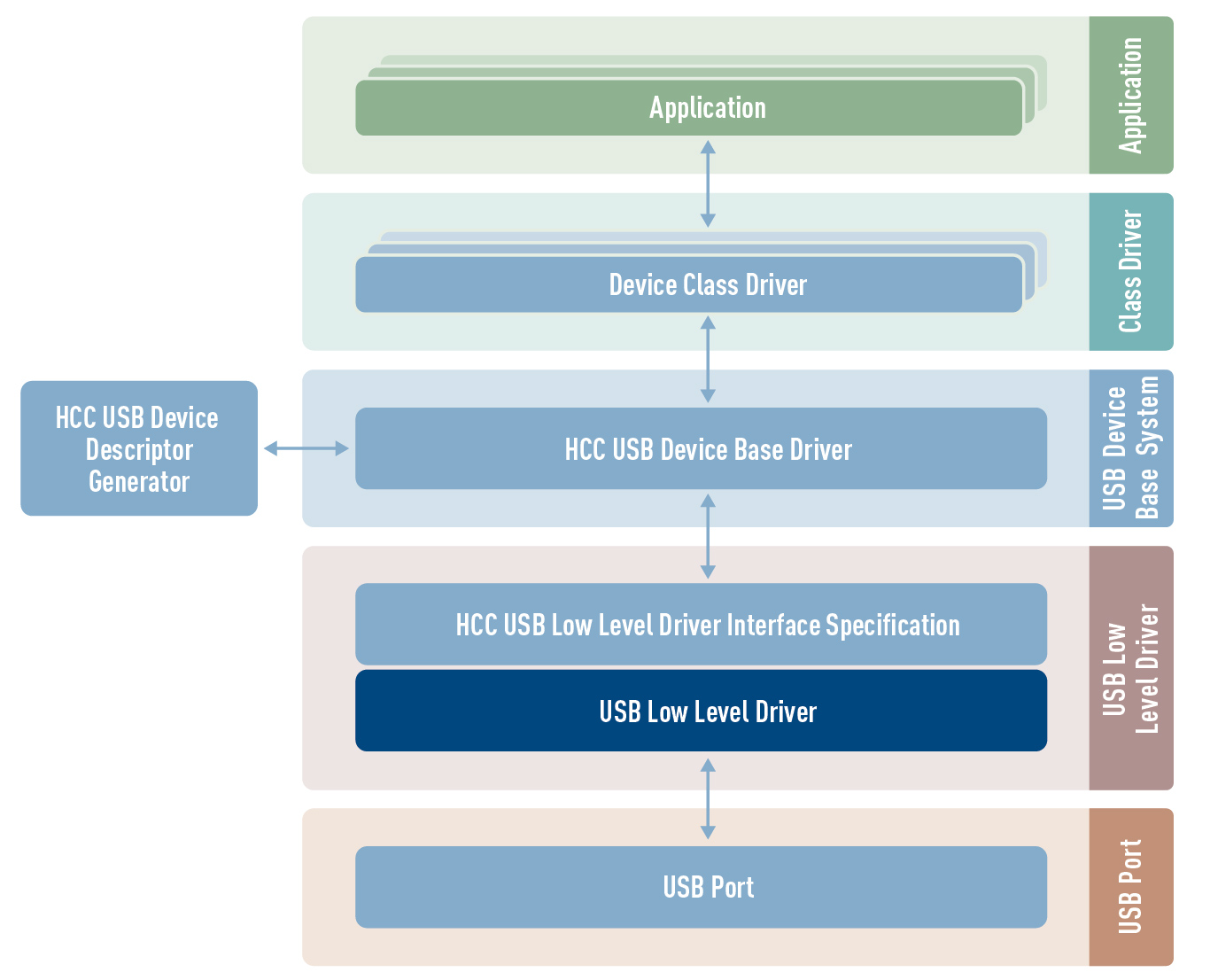 USB Device low level driver architecture
